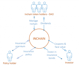 inchain-diagram