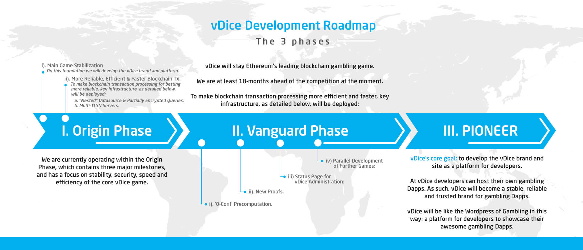 vDice Roadmap
